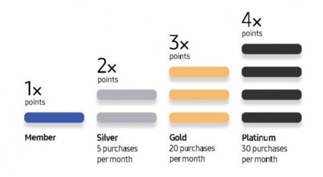 Схема начисления баллов в зависимости от статуса клиента